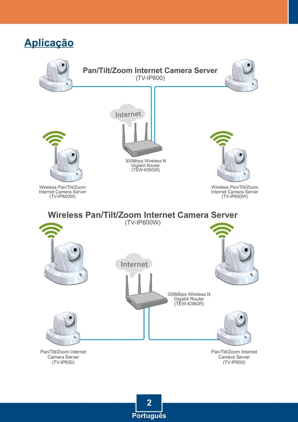Server (TV-IP600W) Wireless Pan/Tilt/Zoom Internet Camera Server (TV-IP600W) Internet 300Mbps Wireless N