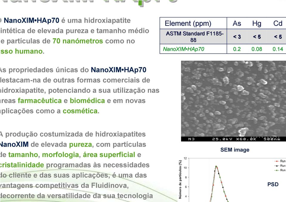 como a cosmética. Element (ppm) ASTM Standard F1185-88 As Hg Cd < 3 < 5 < 5 NanoXIM HAp70 0.2 0.08 0.