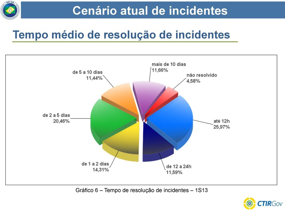 incidentes Gráfico 6 Tempo