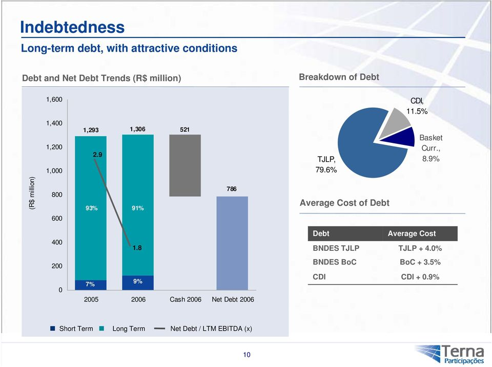 9% (R$ million) 800 600 93% 91% 786 AverageCostofDebt 400 1.8 Debt BNDES TJLP Average Cost TJLP + 4.