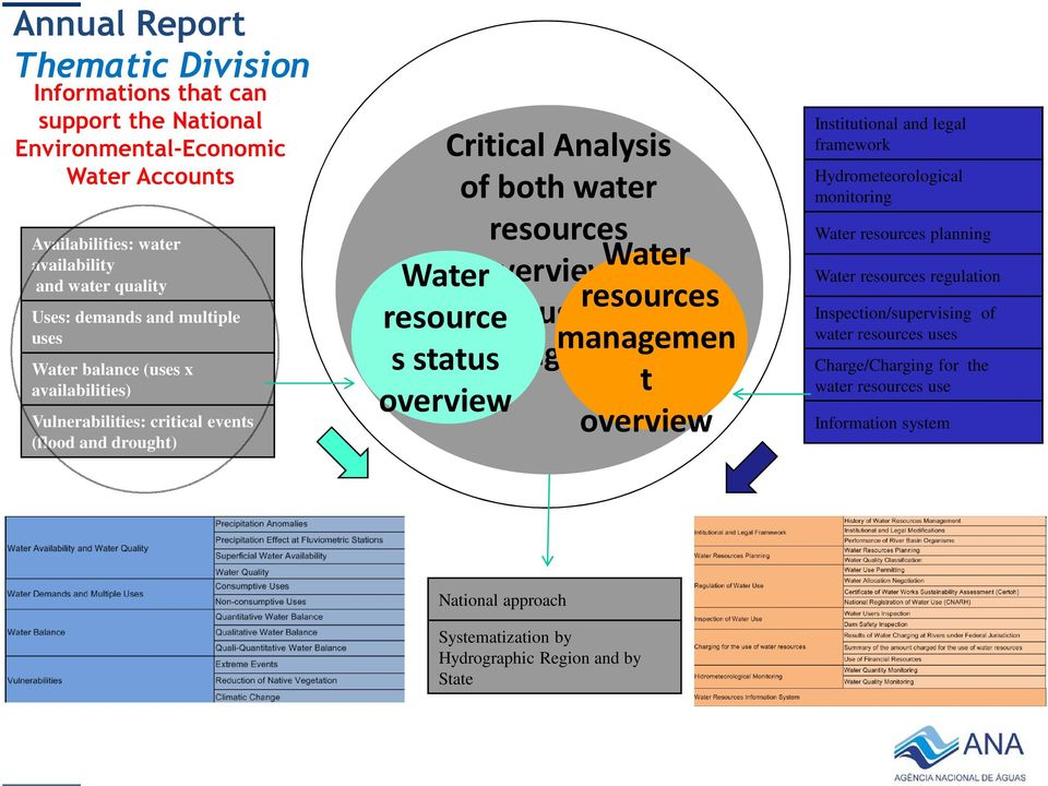 Water Water resource status and resources s status management managemen t overview overview Institutional and legal framework Hydrometeorological monitoring Water resources planning Water