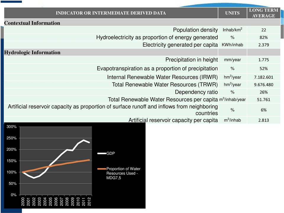 182.601 Total Renewable Water Resources (TRWR) hm 3 /year 9.676.480 Dependency ratio % 26% Total Renewable Water Resources per capita m 3 /inhab/year 51.