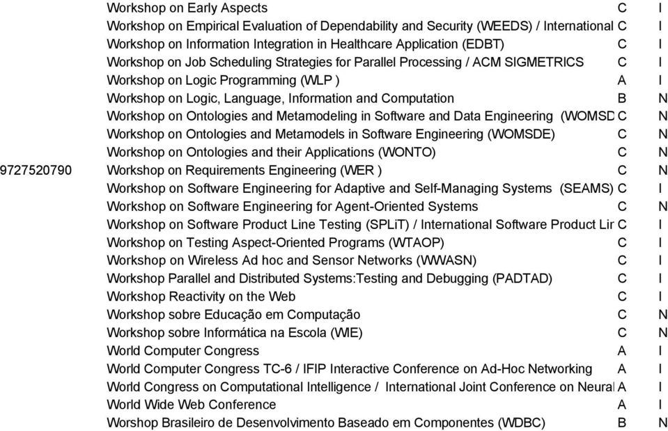Language, Information and Computation B N Workshop on Ontologies and Metamodeling in Software and Data Engineering (WOMSDE) C / Brazilian N Symposium on Software Engineering Workshop on Ontologies