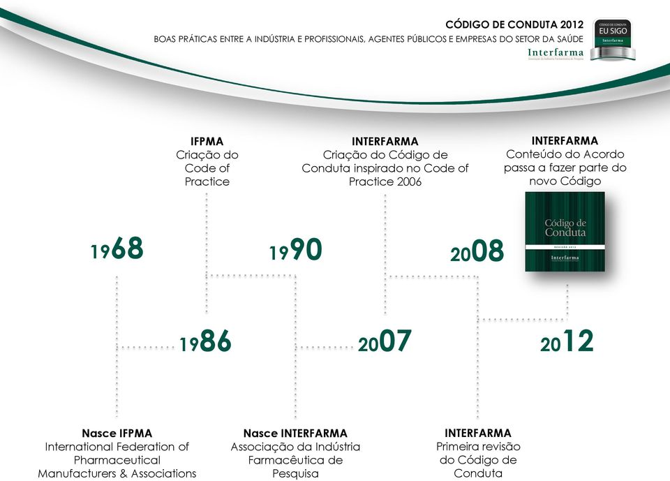 Acordo passa a fazer parte do novo Código 1968 1990 2008 1986 2007 2012 Nasce IFPMA International Federation of Pharmaceutical