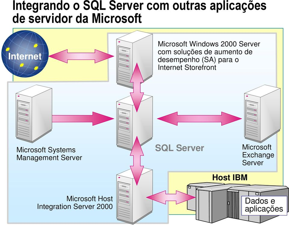 Internet Storefront Microsoft Systems Management Server SQL Server Host IBM