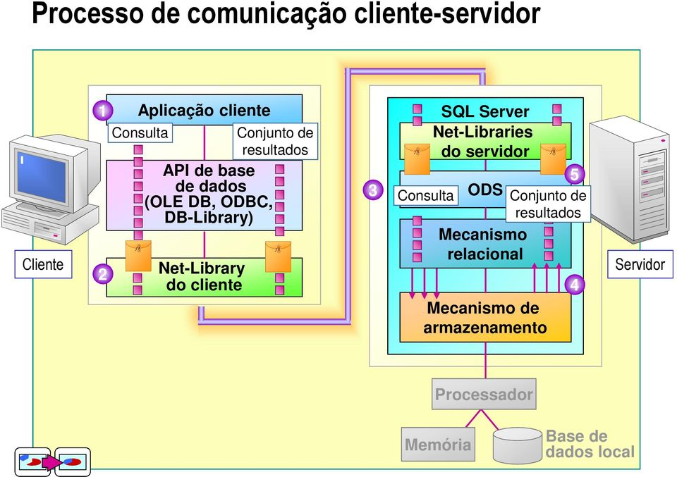 cliente 3 SQL Server Net-Libraries do servidor 5 Consulta ODS Conjunto de resultados