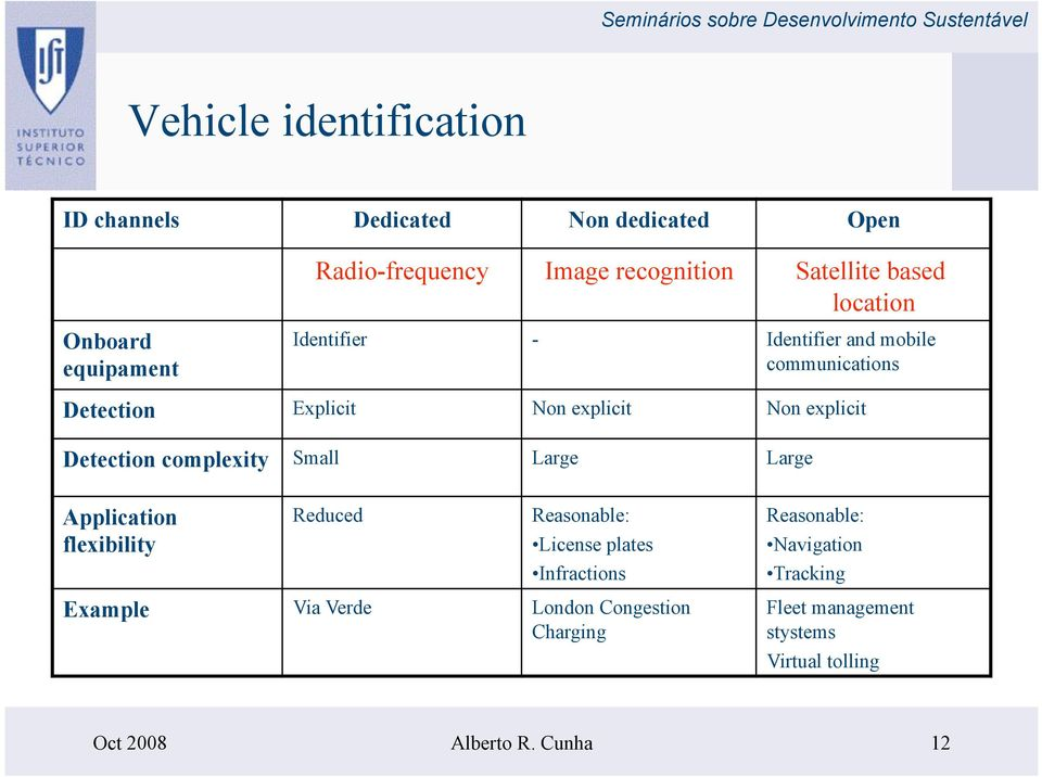 complexity Small Large Large Application flexibility Reduced Reasonable: License plates Infractions Reasonable: Navigation