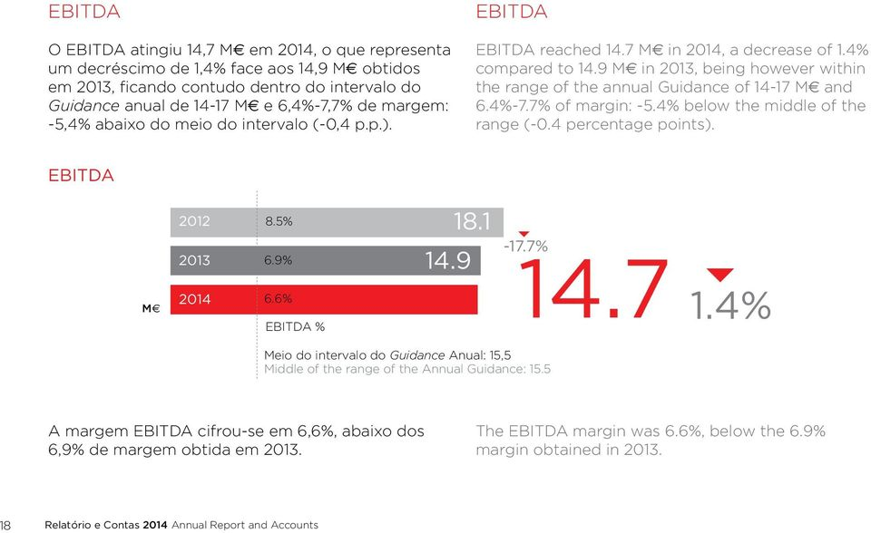 9 M in 2013, being however within the range of the annual Guidance of 14-17 M and 6.4%-7.7% of margin: -5.4% below the middle of the range (-0.4 percentage points). EBITDA M 2012 2013 2014 14.7 8.
