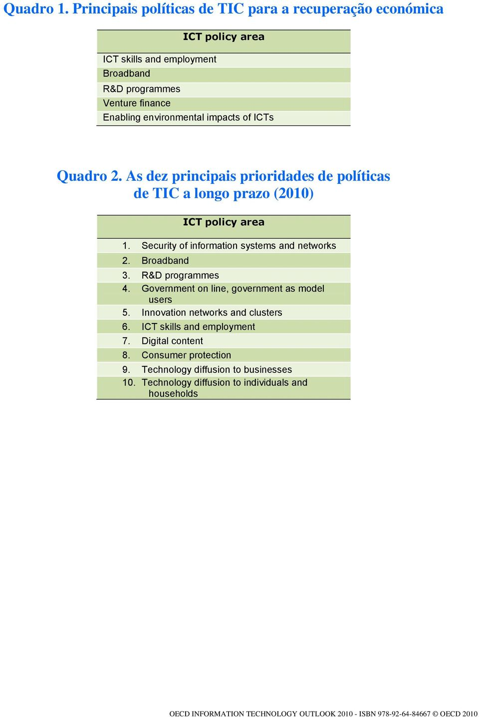 of ICTs Quadro 2. As dez principais prioridades de políticas de TIC a longo prazo (2010) ICT policy area 1. Security of information systems and networks 2. Broadband 3.