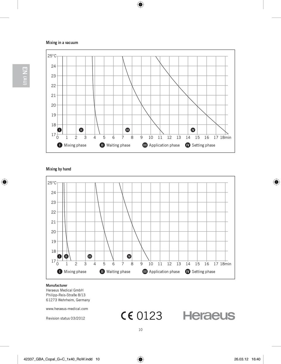 13 14 15 16 17 min I Mixing phase II Waiting phase III Application phase IV Setting phase Manufacturer Heraeus Medical GmbH