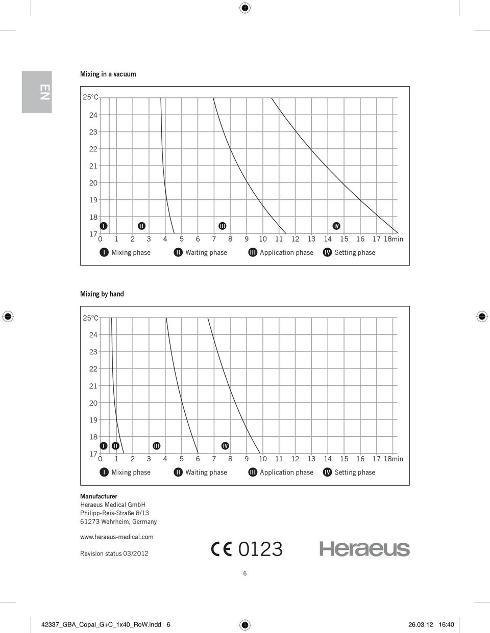 15 16 17 min I Mixing phase II Waiting phase III Application phase IV Setting phase Manufacturer Heraeus Medical GmbH