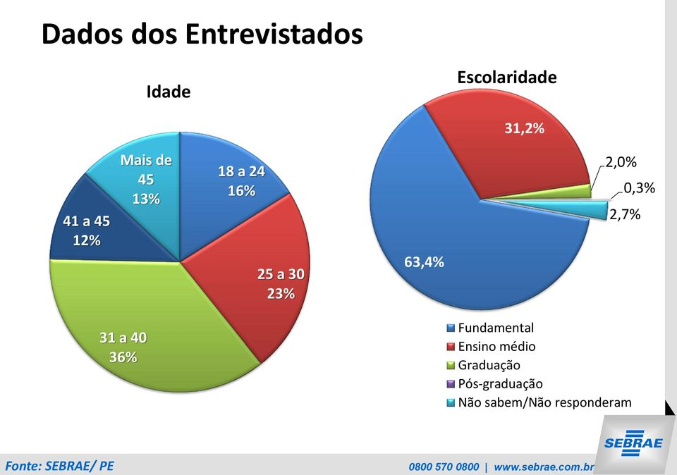 63,4% 2,0% 0,3% 2,7% 31 a 40 36% Fundamental Ensino