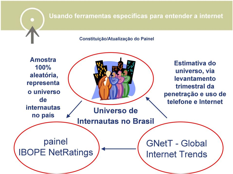 de Internautas no Brasil Estimativa do universo, via levantamento trimestral da