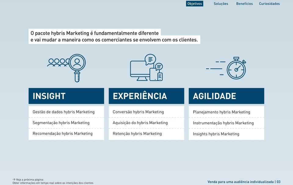 hybris Marketing Aquisição do hybris Marketing Retenção hybris Marketing Planejamento hybris Marketing Instrumentação hybris