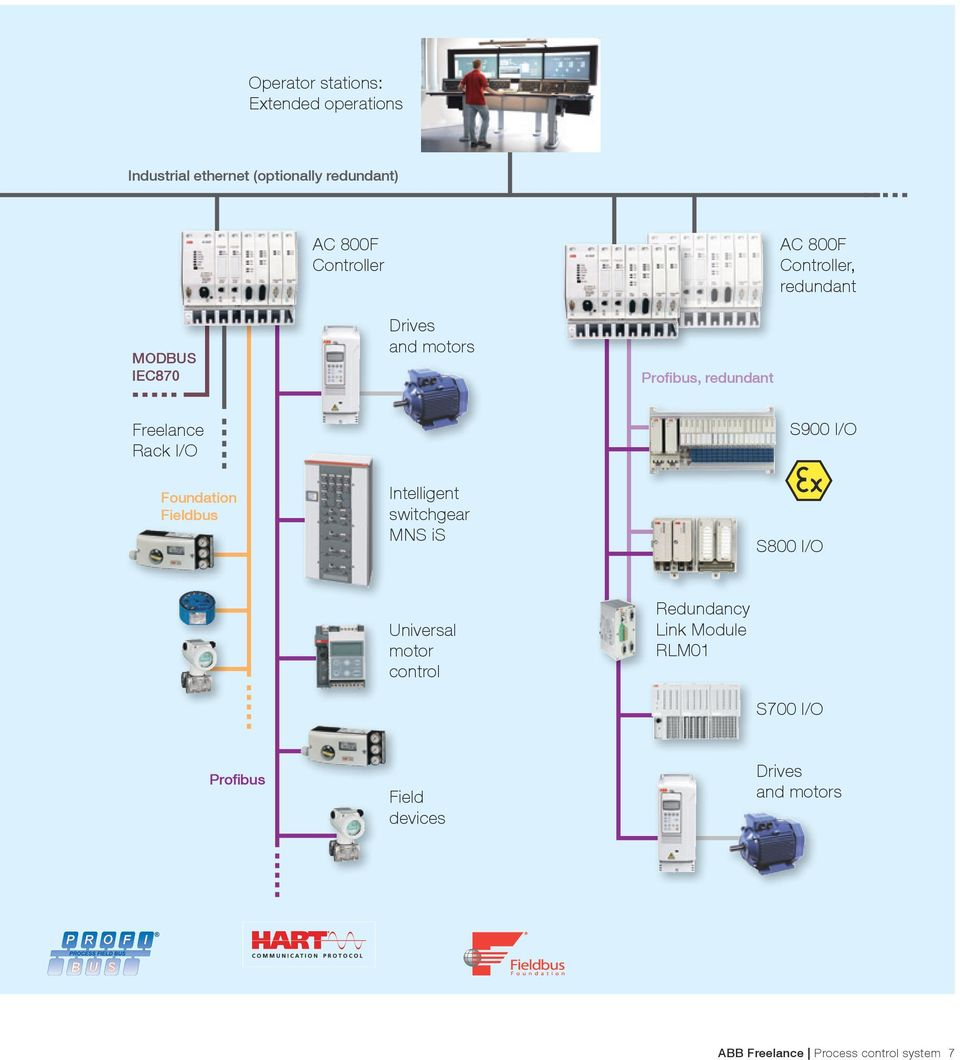 Foundation Fieldbus Intelligent switchgear MNS is S900 I/O S800 I/O Universal motor control Redundancy