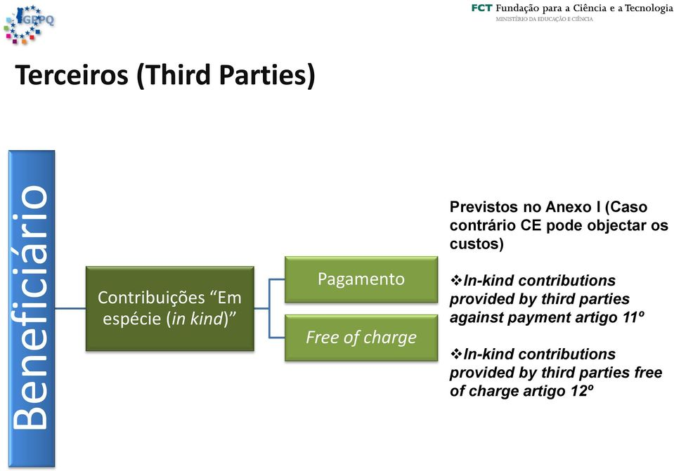 objectar os custos) In-kind contributions provided by third parties against