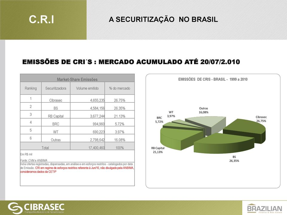 75% BS 4,584,156 26.35% RB Capital 3,677,244 21.13% BRC 994,960 5.72% WT 690,223 3.97% Outras 2,798,642 16.