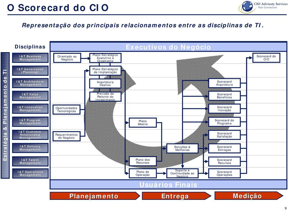 Management Value Management Innovation Management Program Management Customer Relationship Management Delivery Management Talent Management Oportunidades Tecnológicas Requerimentos do Negócio Plano