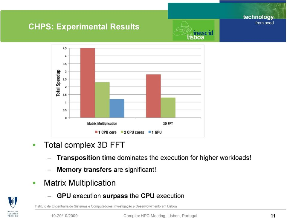 higher workloads! Memory transfers are significant!
