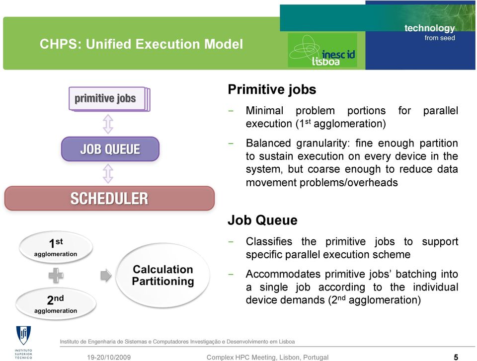 reduce data movement problems/overheads Job Queue - Classifies the primitive jobs to support specific parallel execution
