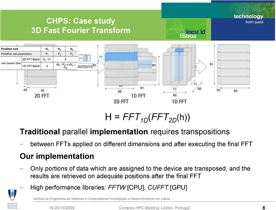 (N 2 / P 2 ) x (N 3 / P 3 ) H = FFT 1D (FFT 2D (h)) Traditional parallel implementation requires transpositions - between FFTs applied on