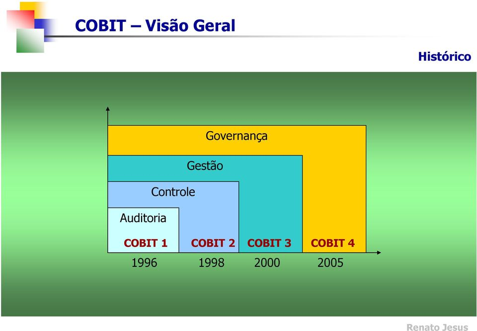 Auditoria COBIT 1 COBIT 2