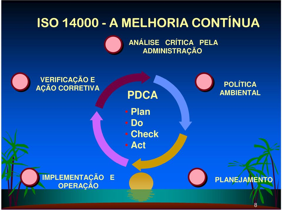 CORRETIVA PDCA Plan Do Check Act POLÍTICA