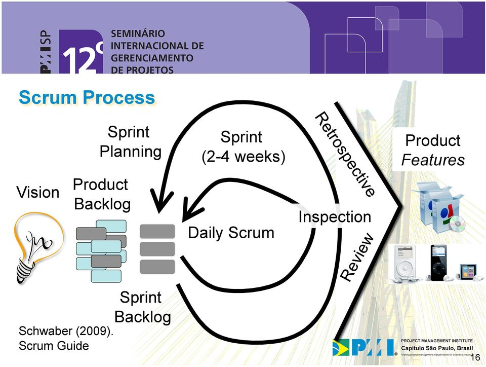 Product Backlog Daily Scrum Inspection