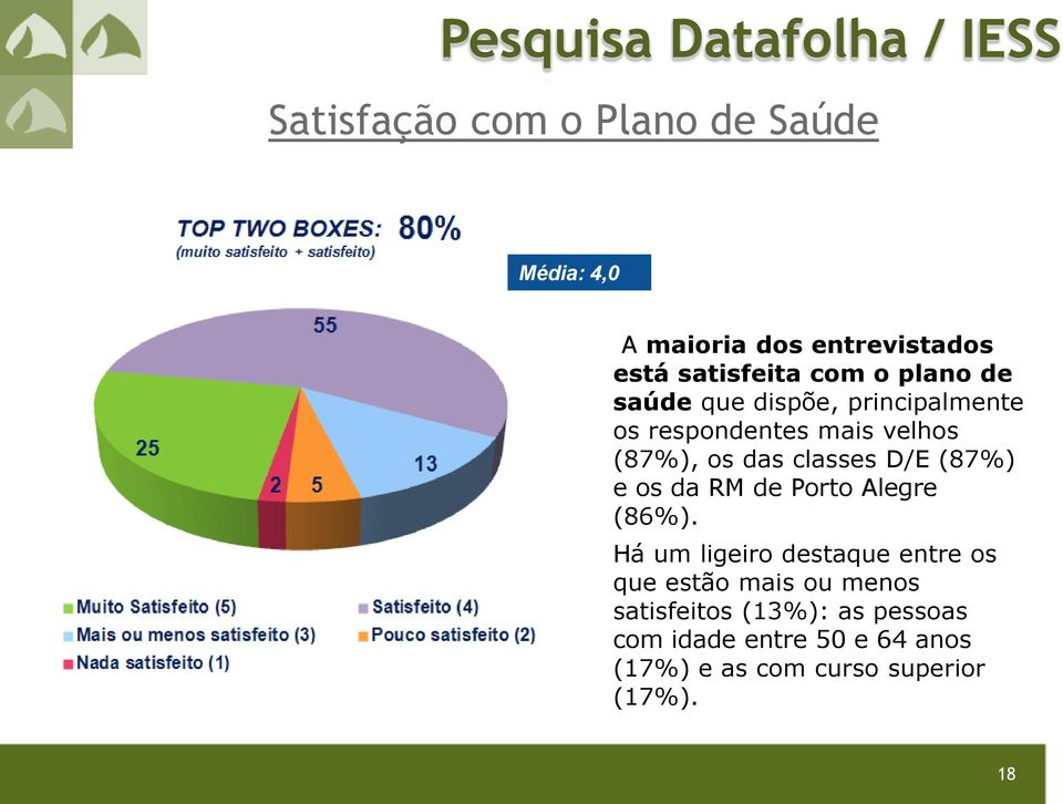 classes D/E (87%) e os da RM de Porto Alegre (86%).