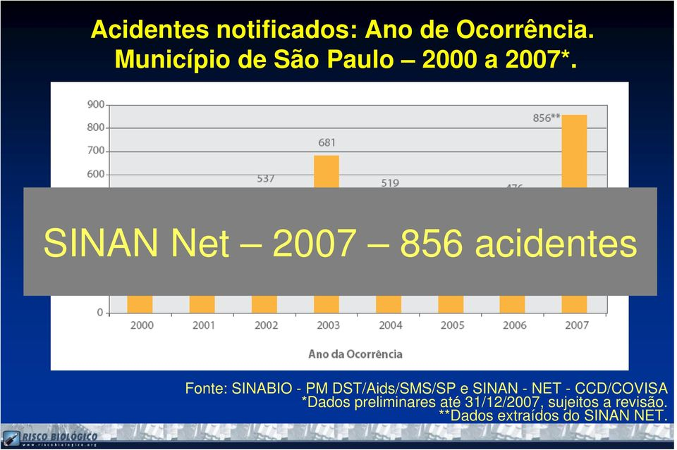 SINAN Net 2007 856 acidentes Fonte: SINABIO - PM DST/Aids/SMS/SP