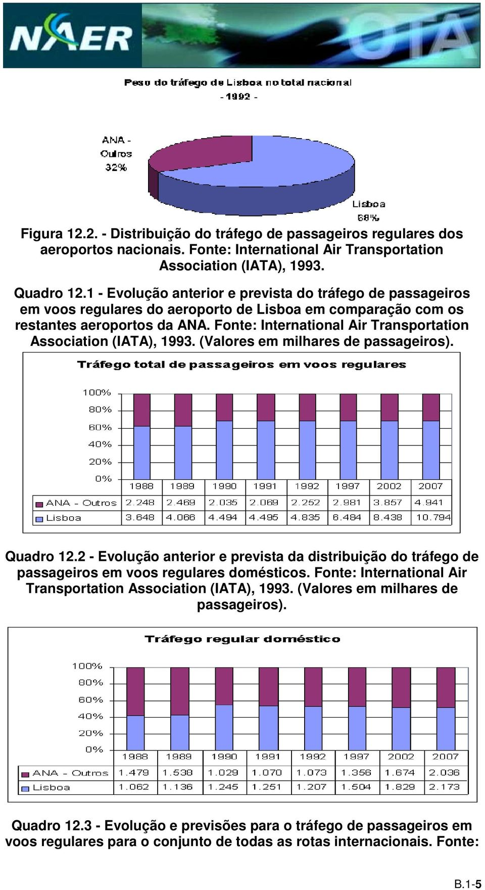 Fonte: International Air Transportation Association (IATA), 1993. (Valores em milhares de passageiros). Quadro 12.