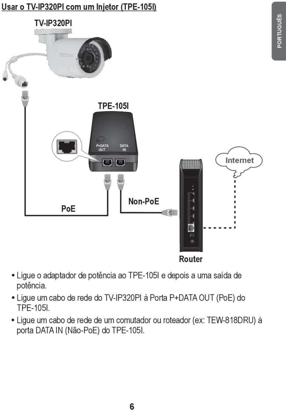 potência. Ligue um cabo de rede do TV-IP320PI à Porta P+DATA OUT (PoE) do TPE-105I.