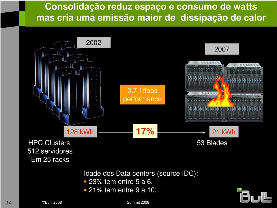 7 Tflops performance HPC Clusters 512 servidores Em 25 racks 128 kwh 17% 21