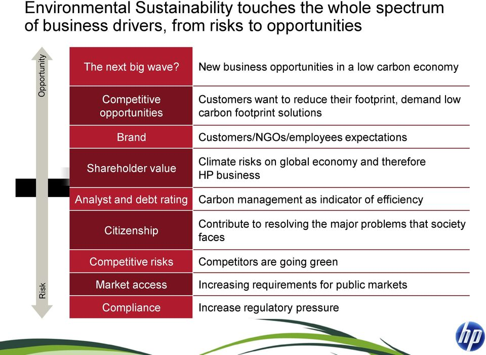 Customers want to reduce their footprint, demand low carbon footprint solutions Customers/NGOs/employees expectations Climate risks on global economy and therefore HP business