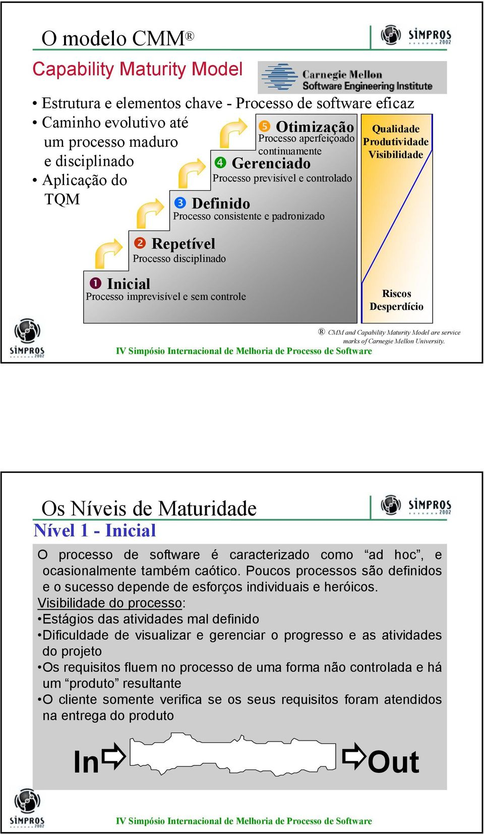 imprevisível e sem controle Riscos Desperdício CMM and Capability Maturity Model are service marks of Carnegie Mellon University.