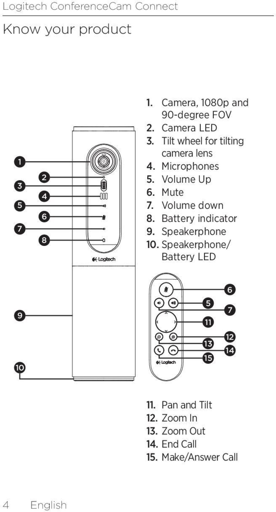 Volume Up 6. Mute 7. Volume down 8. Battery indicator 9. Speakerphone 10.