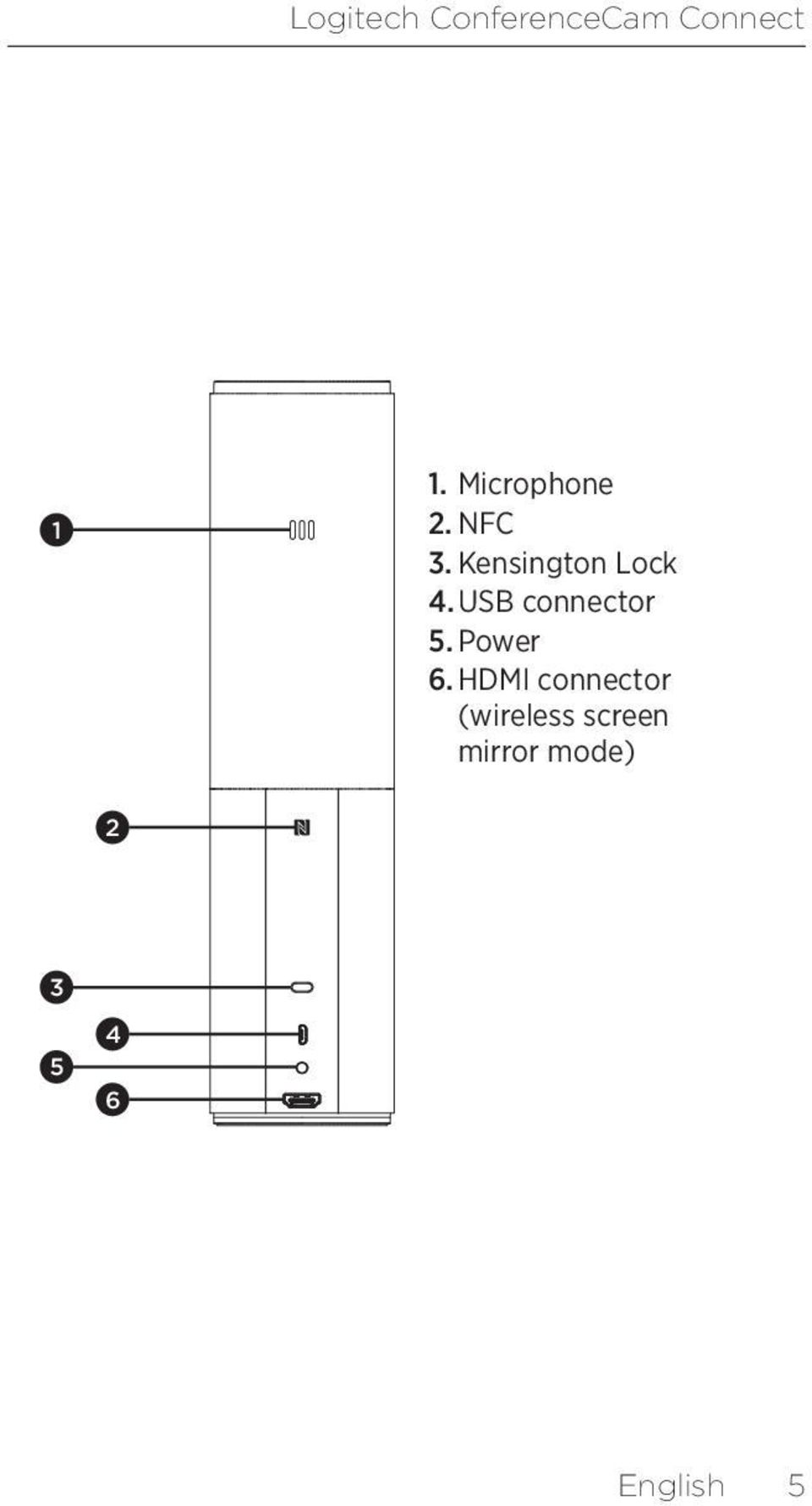 USB connector 5. Power 6.