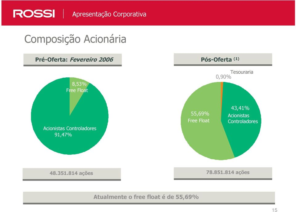 Controlling 55,69% Free Shareholders Float 43,41% Acionistas Free Float