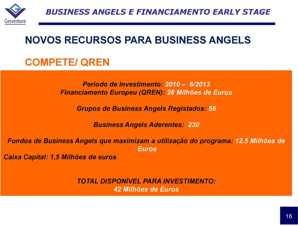 Business Angels Aderentes: 230 Fundos de Business Angels que maximizam a utilização do programa: