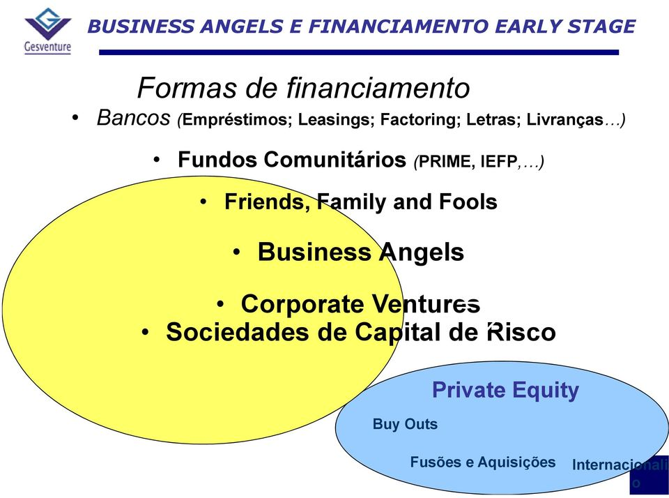Family and Fools Business Angels Corporate Ventures Sociedades de