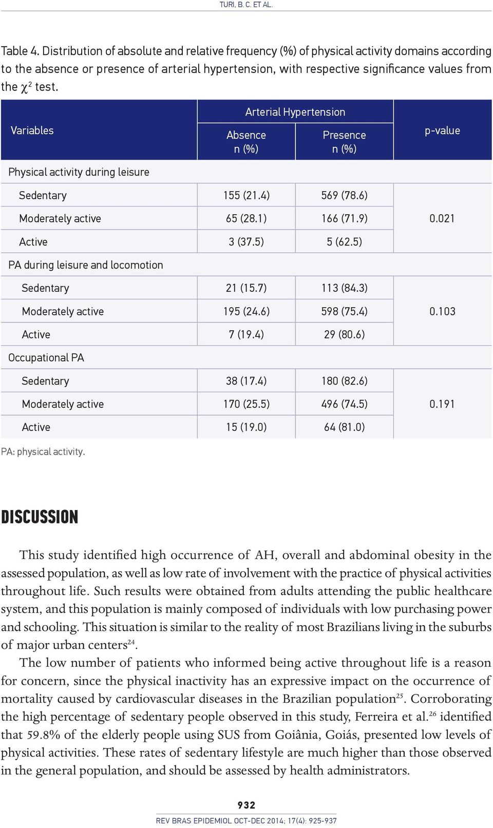 Variables Physical activity during leisure Arterial Hypertension Absence n (%) Presence n (%) p-value Sedentary 155 (21.4) 569 (78.6) Moderately active 65 (28.1) 166 (71.9) 0.021 Active 3 (37.
