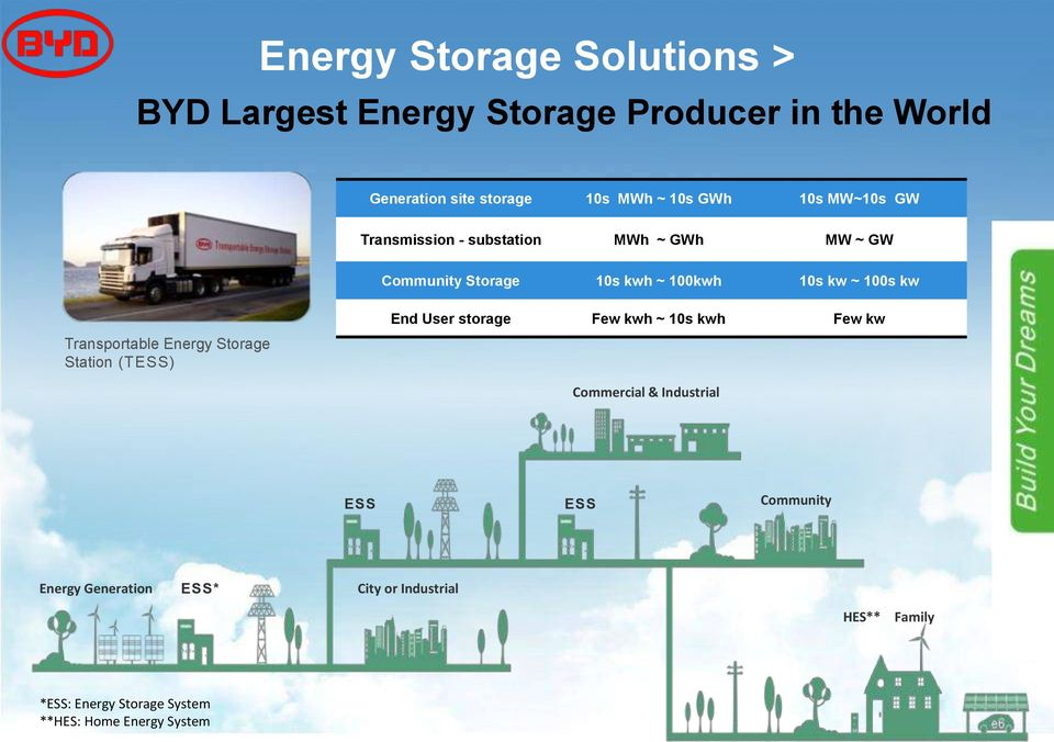 Transportable Energy Storage Station (TESS) End User storage Few kwh ~ 10s kwh Few kw Commercial & Industrial ESS