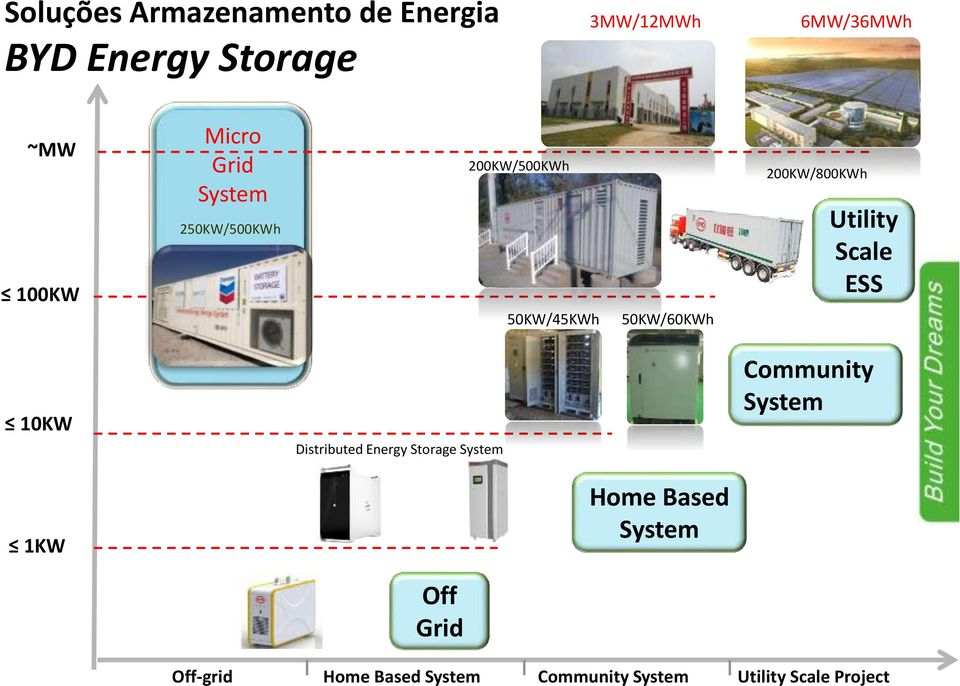 Utility Scale ESS 10KW Distributed Energy Storage System Community System 1KW Home