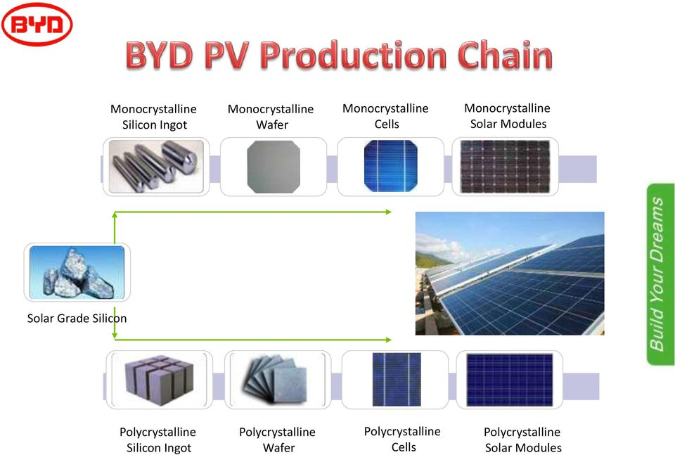 Solar Modules Solar Grade Silicon Polycrystalline Silicon