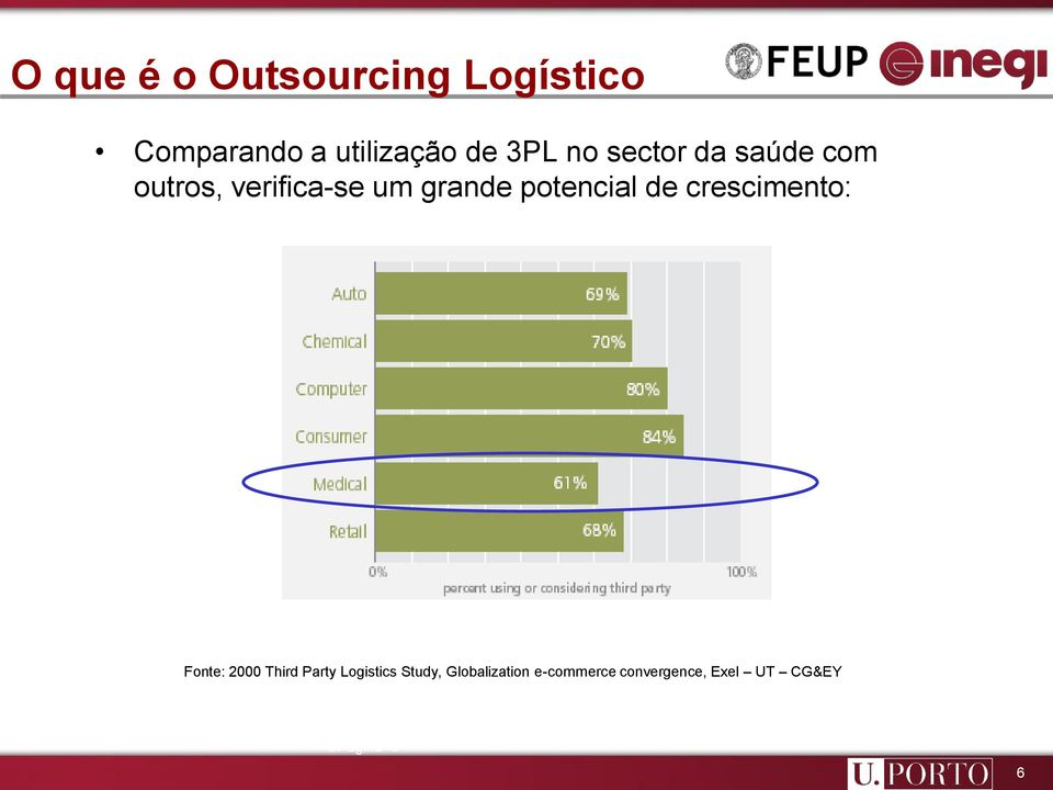 potencial de crescimento: Fonte: 2000 Third Party Logistics