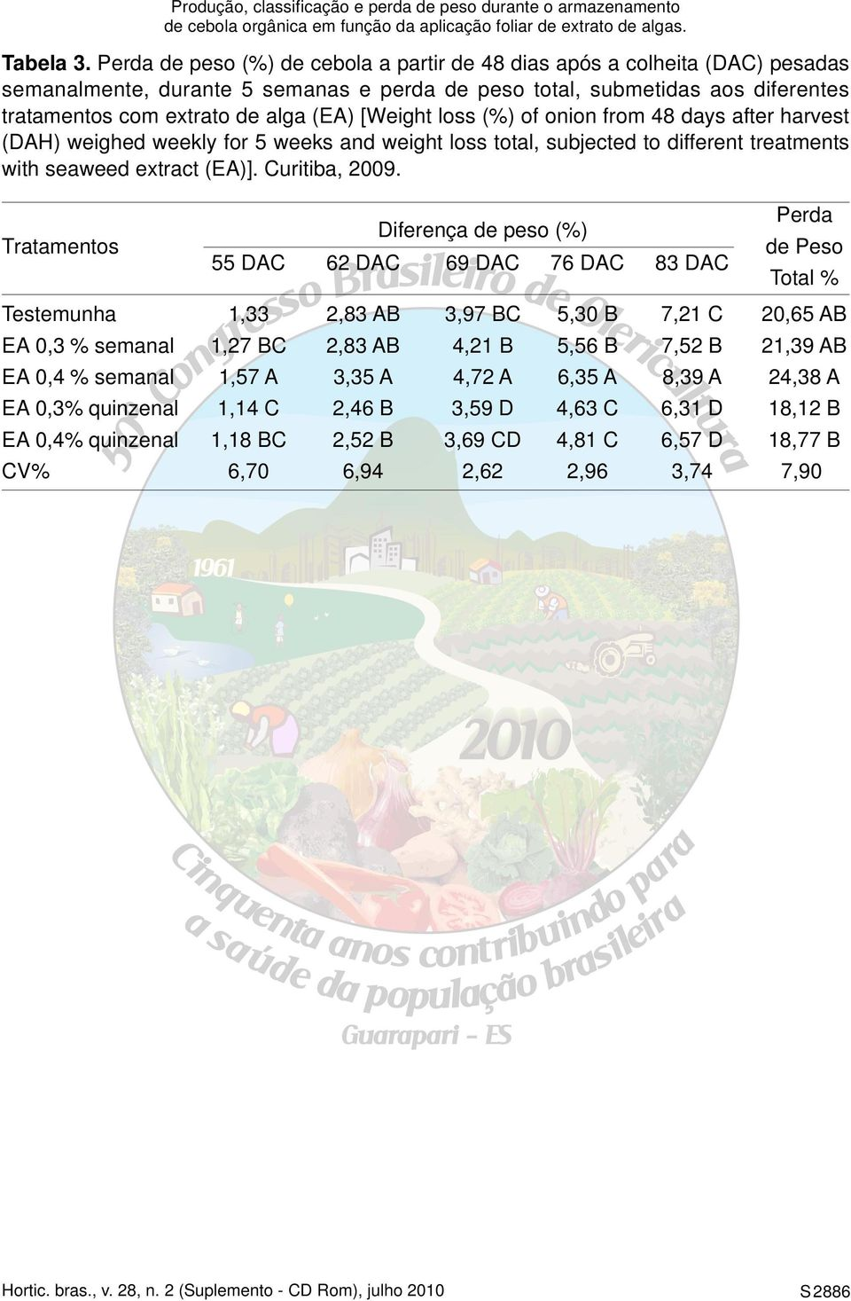 [Weight loss (%) of onion from 48 days after harvest (DAH) weighed weekly for 5 weeks and weight loss total, subjected to different treatments with seaweed extract (EA)]. Curitiba, 2009.