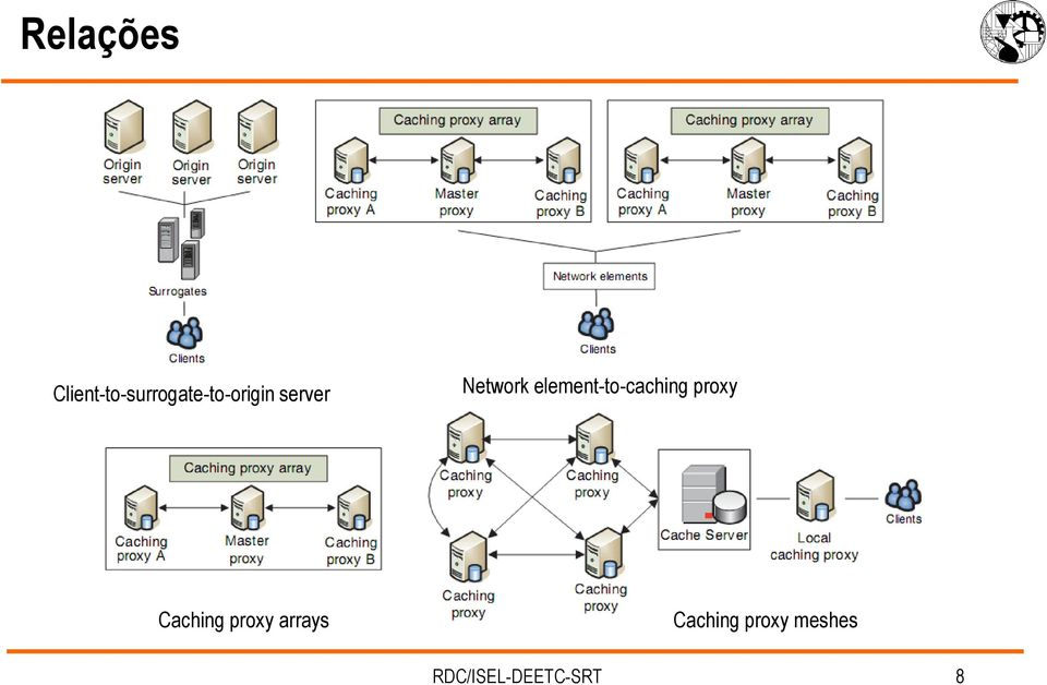 server Network element-to-caching