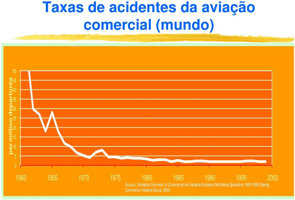 2000 Source: Statistical Summary of Commercial Jet Airplane Accidents