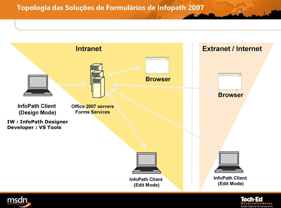 Office 2007 servers Forms Services IW : InfoPath Designer
