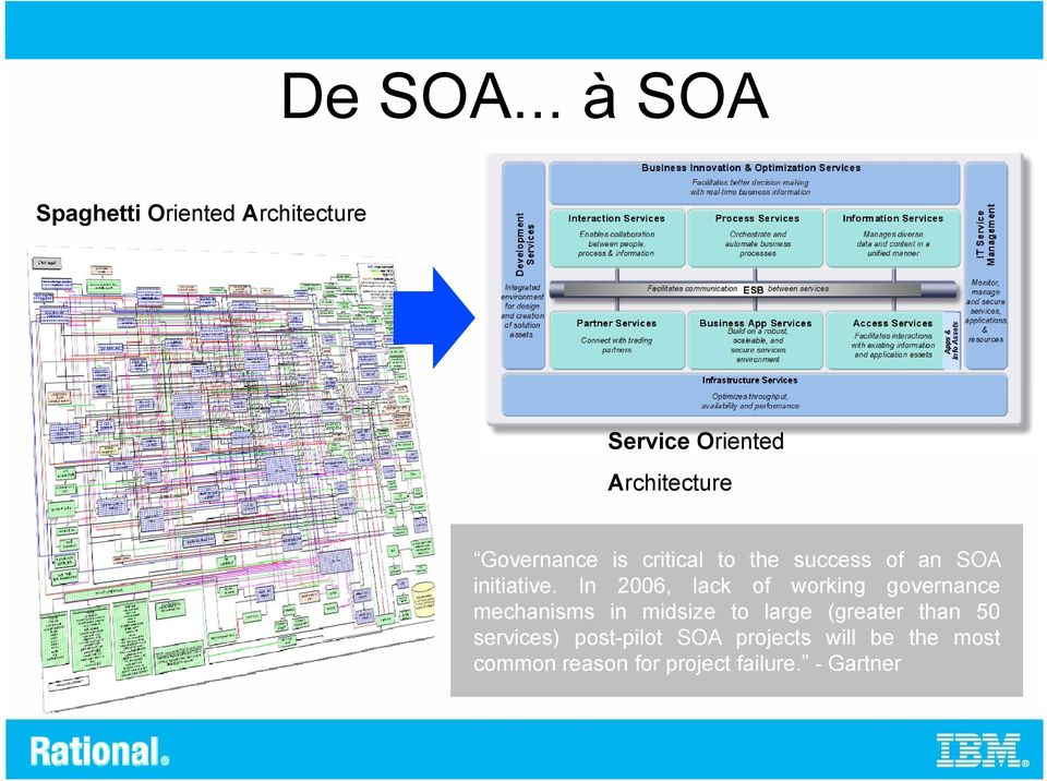 Governance is critical to the success of an SOA initiative.